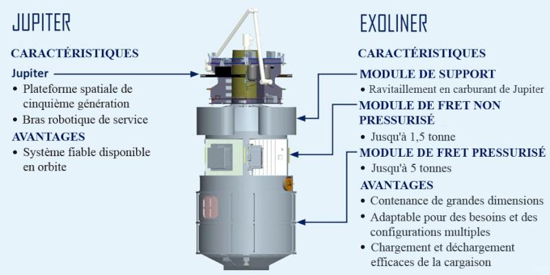 Lockheed Martin propose Jupiter-Exoliner pour CRS-2 Jupite13