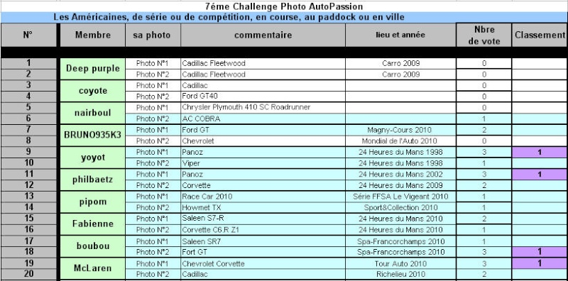 """""""Challenge Photo Auto-Passions"""" - Page 23 Challe15"""