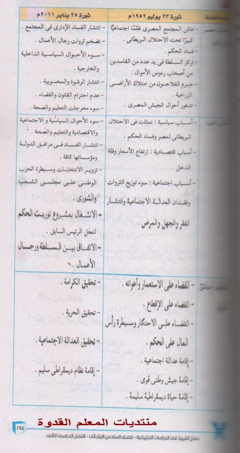 حصريا - ثورة 30 يونيه المقررة على درسات السادس الإبتدائى ترم ثانى2015 فقط 710