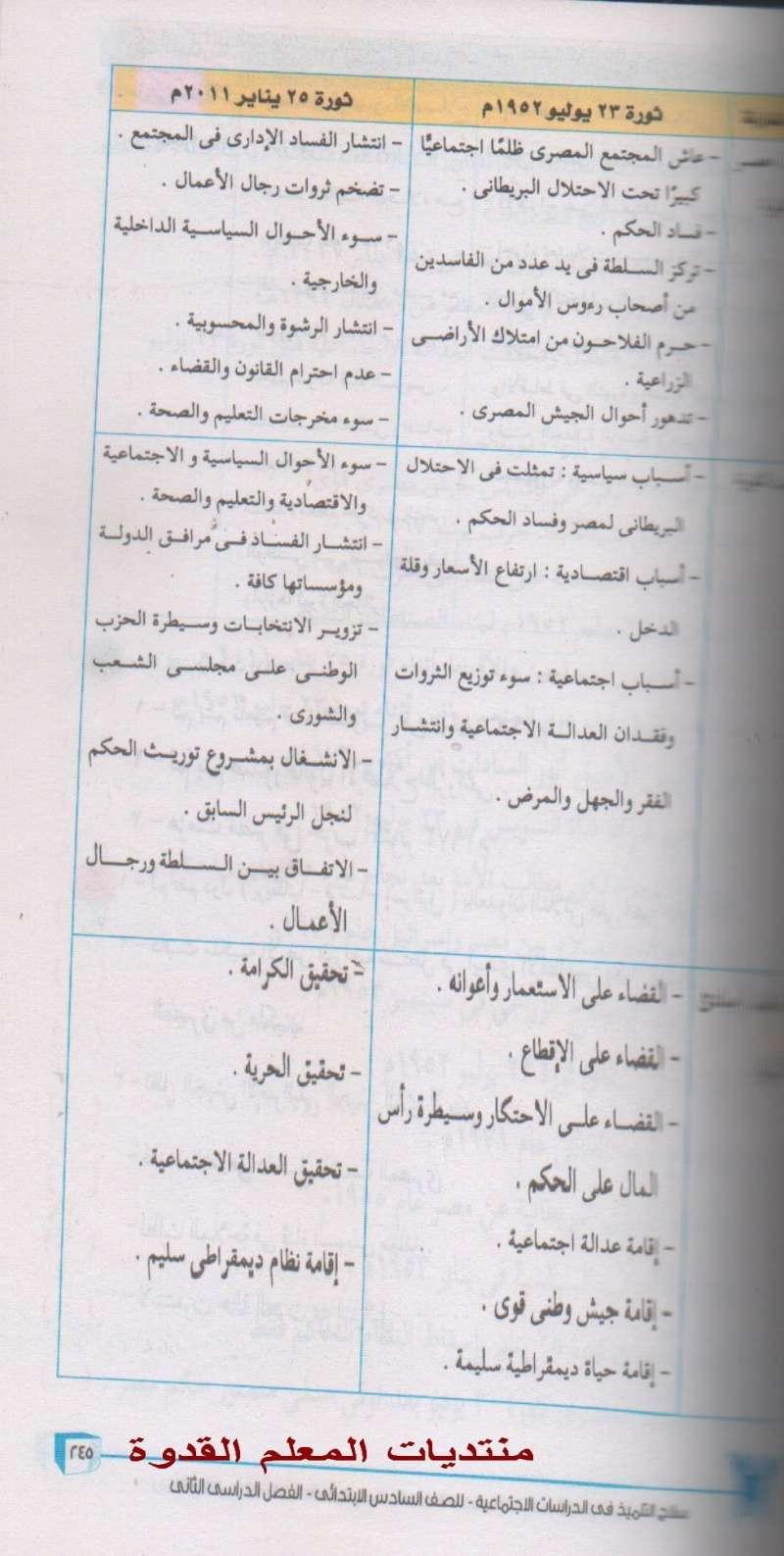 حصريا - ثورة 30 يونيه المقررة على درسات السادس الإبتدائى ترم ثانى2015 فقط 810