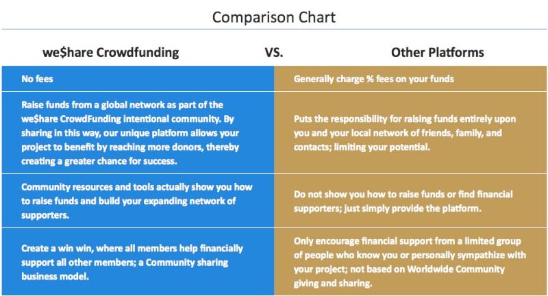 WeShare Crowd Funding Crowfu10