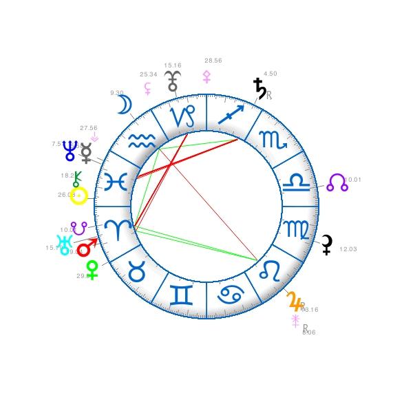 7 ième carré Uranus - Pluton  4481010