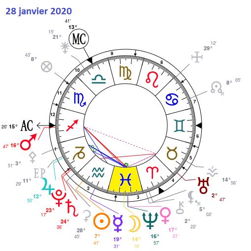 Aspects du mois d'Octobre Astrot24