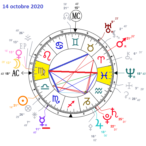 Aspects du mois d'Octobre Astrot25