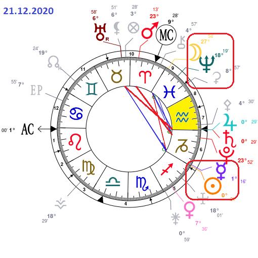 Dernière phase 2020 Astrot29