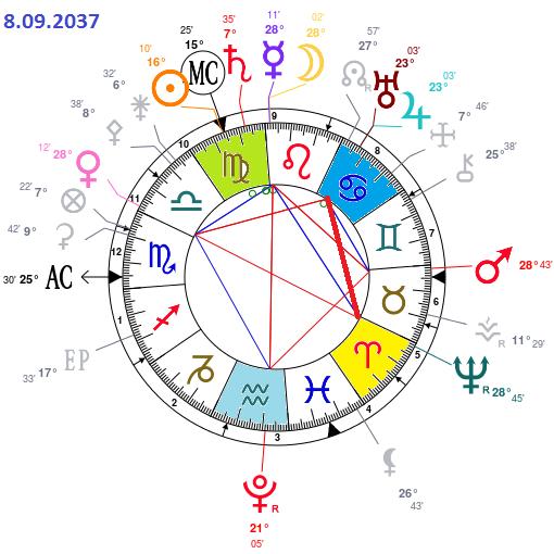Cycle Jupiter-Uranus 2024 > 2038 Astrot57