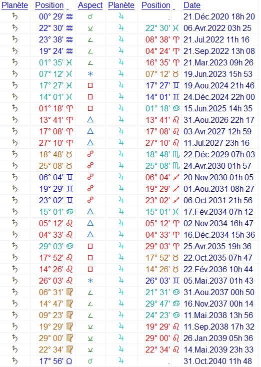 Cycle Jupiter-Saturne 2020 > 2040 Cycle_10