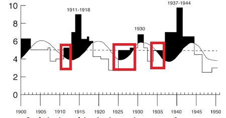 Cycles mondiaux en graphe Screen43