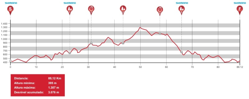 Andalucía Bike Race 2015 Profil10