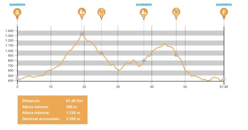 Andalucía Bike Race 2015 Profil11