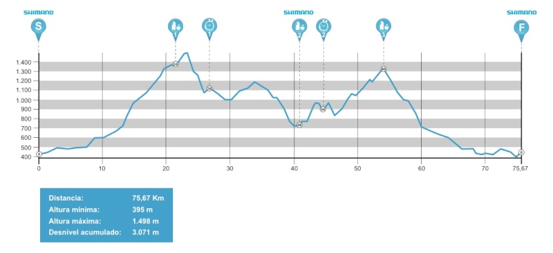 Andalucía Bike Race 2015 Profil12