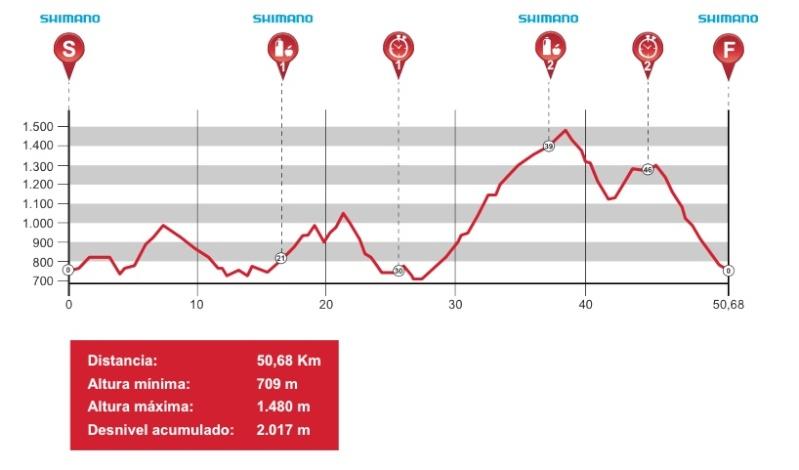 Andalucía Bike Race 2015 Profil13