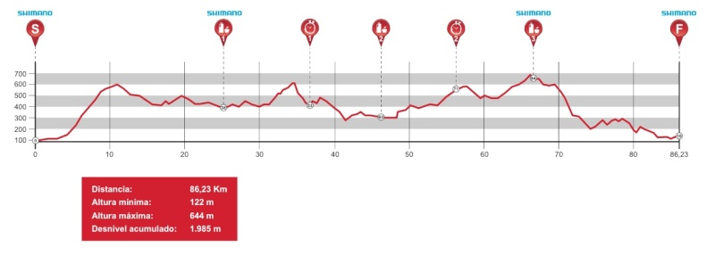 Andalucía Bike Race 2015 Profil14