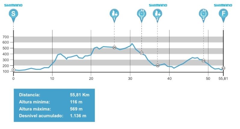 Andalucía Bike Race 2015 Profil15