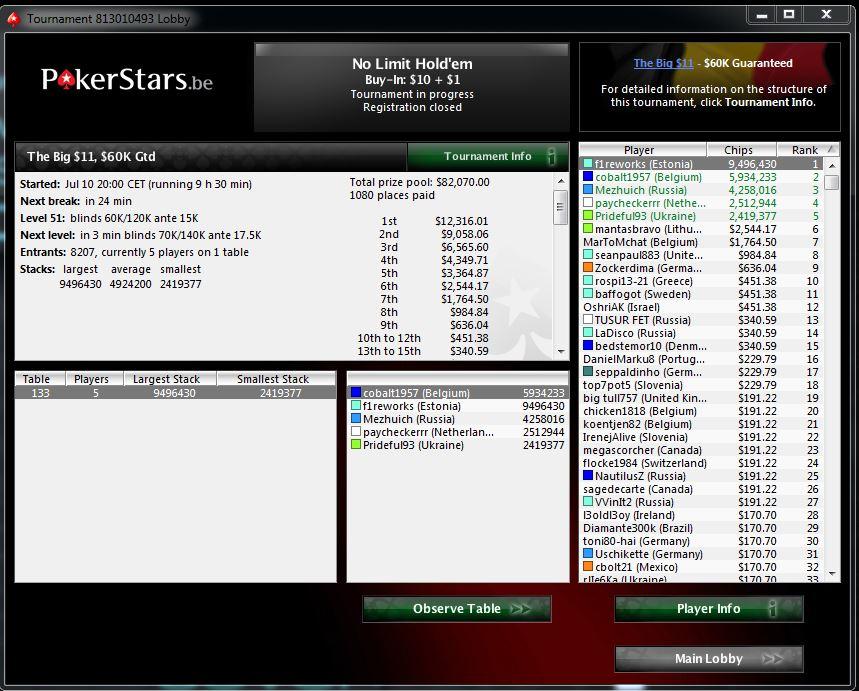 7/8200+ joueurs Big 11$ Big1110
