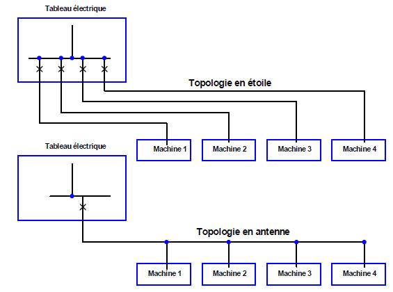 Dispositif de demarrage automatique - Page 2 Topo11