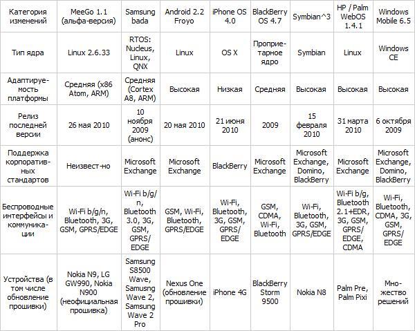Мобильные платформы для коммуникаторов 2010 года 211