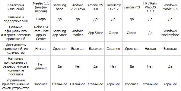 Мобильные платформы для коммуникаторов 2010 года 511