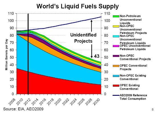 déclin de la production vs. déclin des exportations Worlds10
