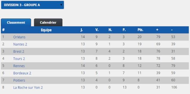 Division 3 : 2014-2015  Classe13