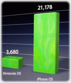 Nintendo : 3 680 et Apple : 21 178 !