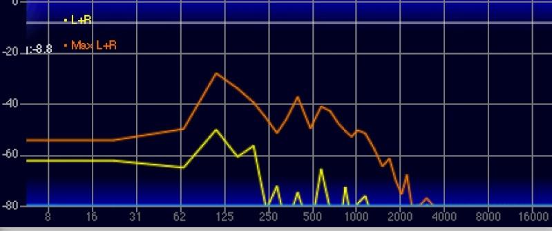 Expérience : étude du son dans une pièce. Test_110