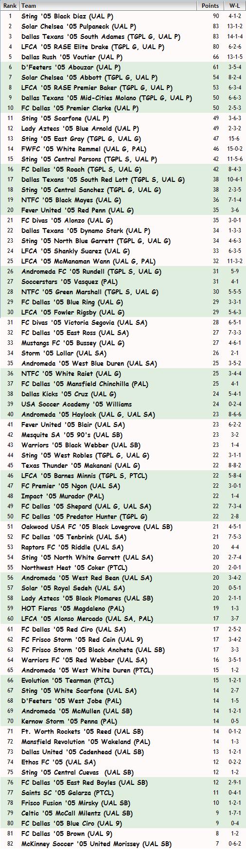 '05 Girls FBR Rankings - 02-09-15 05_fbr11