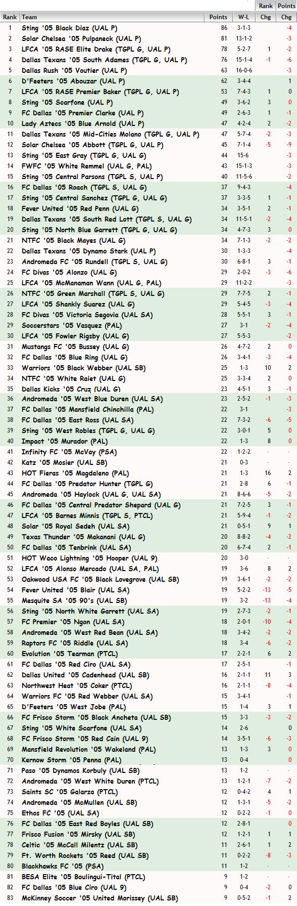 '05 Girls FBR Rankings - 02-17-15 05_fbr13