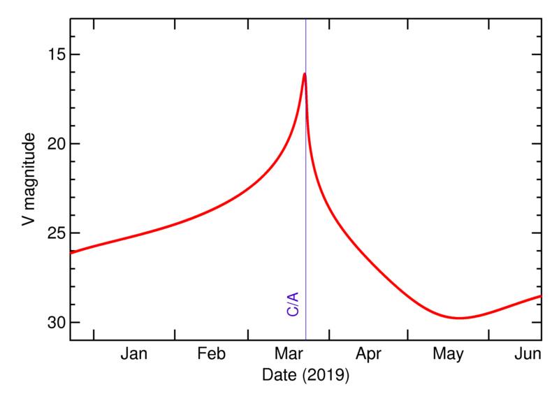 asteroîde géant 2019 EA2  2019-e10
