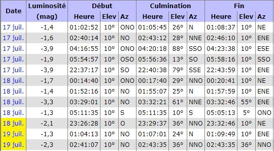 Observation samedi 18 juillet 2020 - spéciale comète Iss38