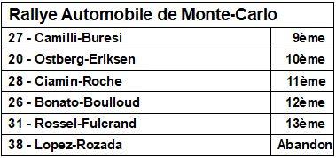 Des Citroën de pointe actuellement en rallye ...  - Page 4 1111