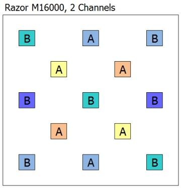 Nouvelle RAZOR 180W - 15000K Ledlay10