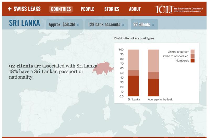 92 Sri Lankans' among the HSBC-Swiss Leaked List Screen31