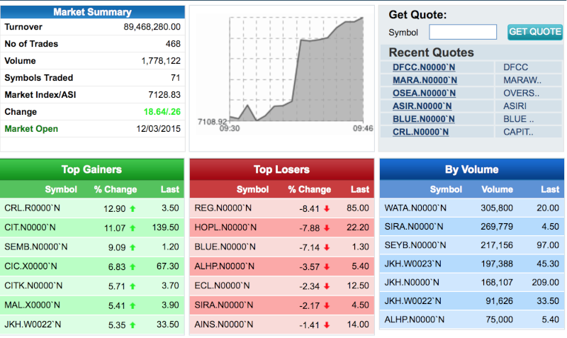 Market showing positive movement despite political uncertainty Screen38