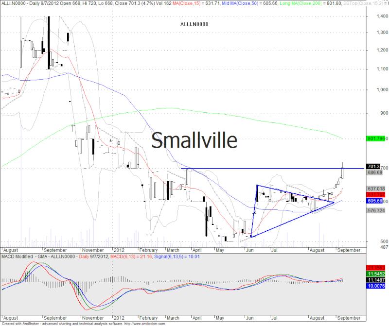 Yesterday friday illiquid stocks season starting Alli10