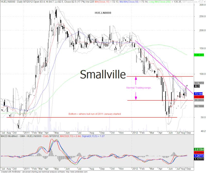 Yesterday friday illiquid stocks season starting Huej10