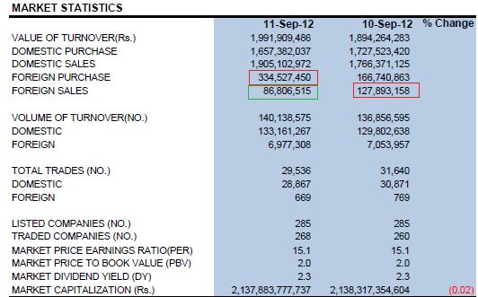 Net Foreign Inflows - Again Yesterday .... Untitl10