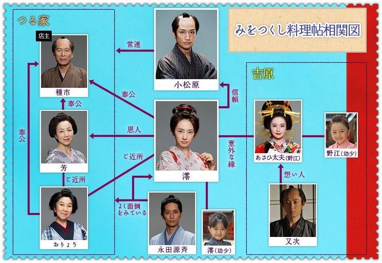 [J-drama SP] Mi wo Tsukushi Ryoricho 2012 Miwots11