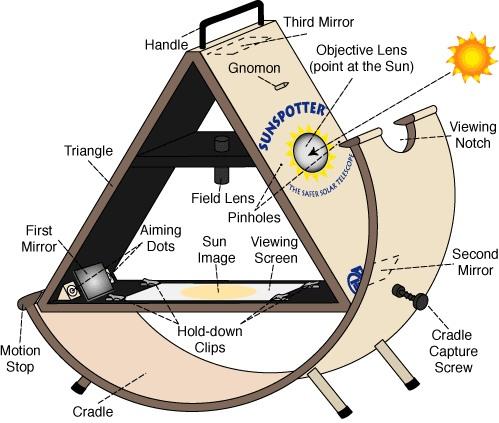 Solaire : Fabrication d'un SunSpotter... Sunspo10