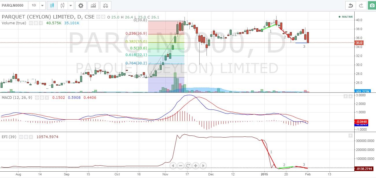 PARQ Chart Pattern Parq110
