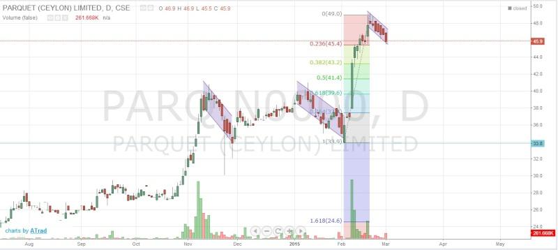 PARQ Chart Pattern Parq13