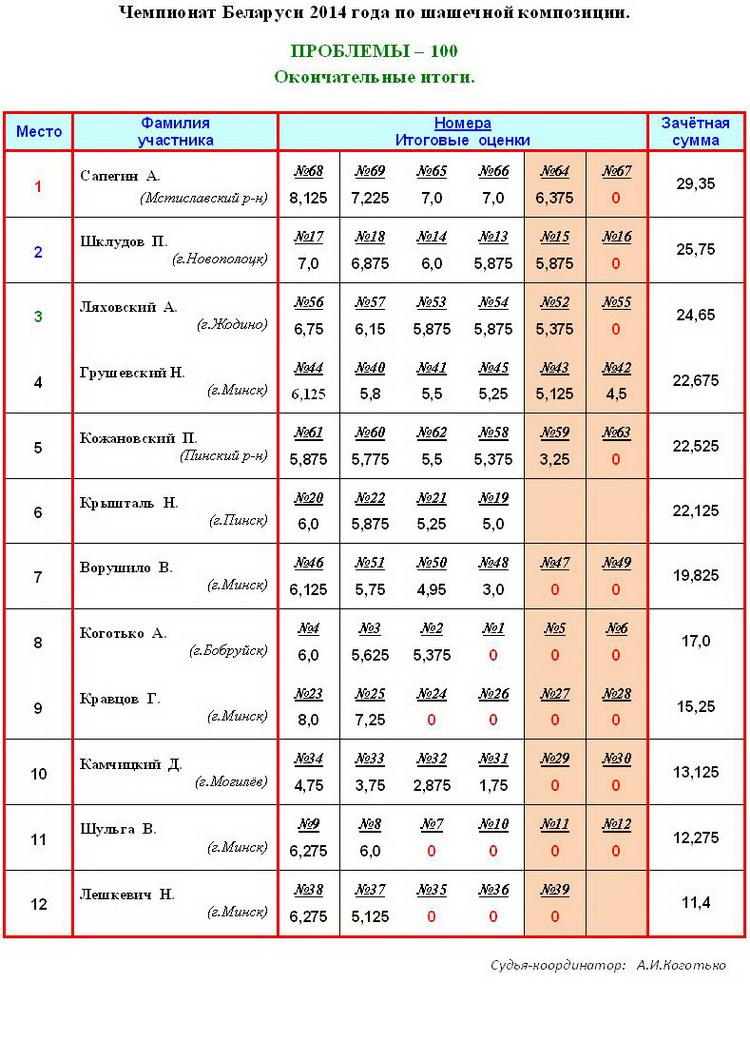 17 Чемпионат РБ по шашечной композиции - 100, 2014г. Aiaa_115