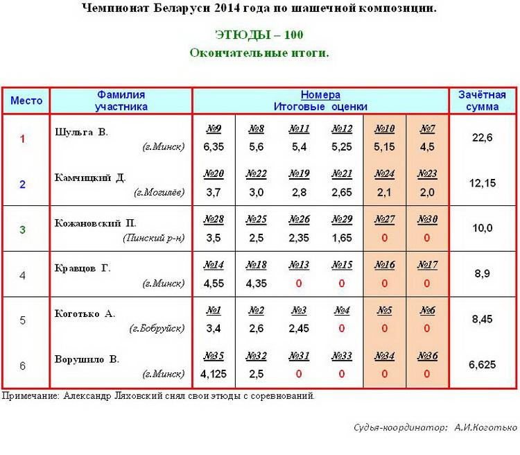 17 Чемпионат РБ по шашечной композиции - 100, 2014г. Aiaa_117