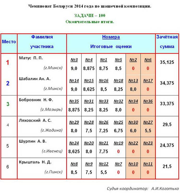 17 Чемпионат РБ по шашечной композиции - 100, 2014г. Aiaa_118