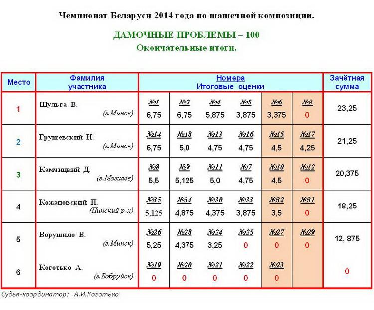 17 Чемпионат РБ по шашечной композиции - 100, 2014г. Aiaa_119