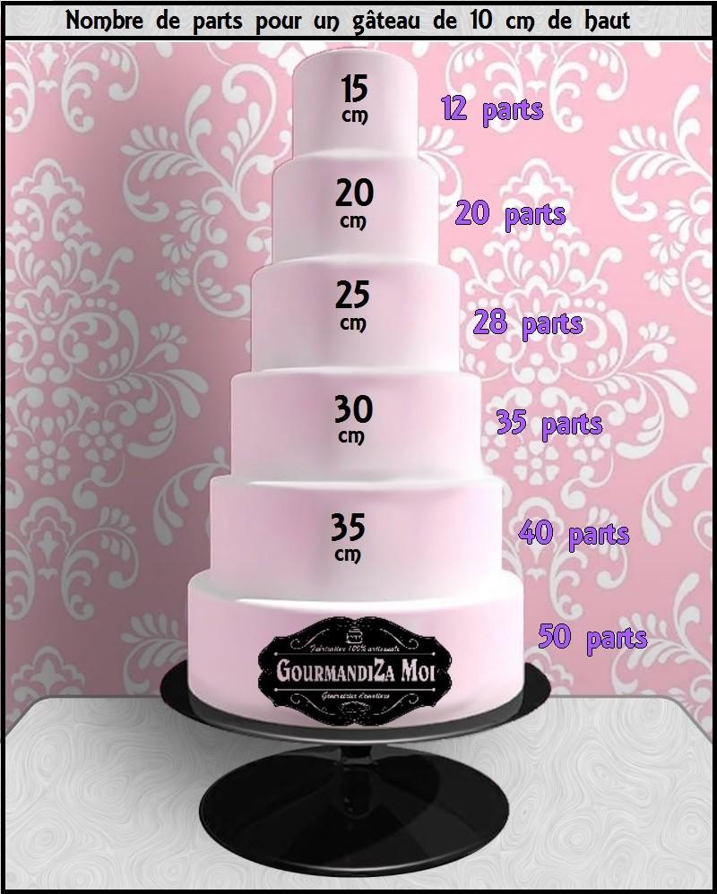 Création coupe de gâteau Nombre10