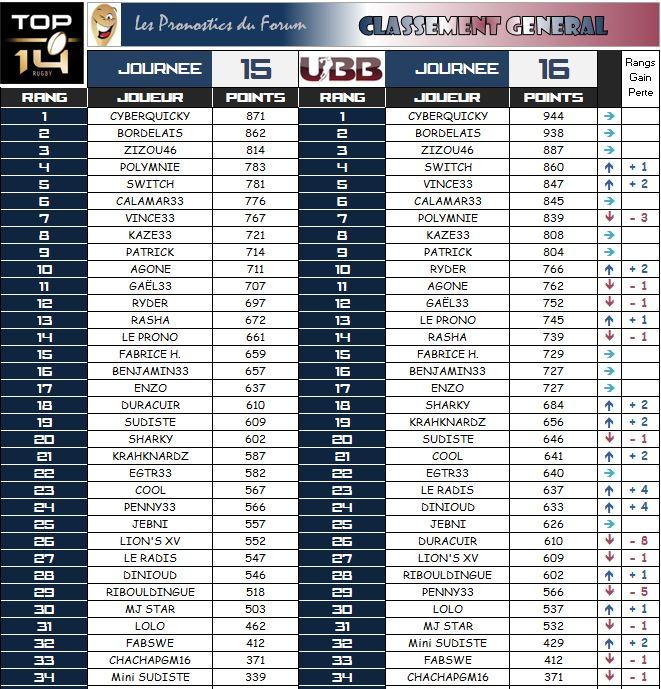 PRONOS 2014/2015 . UBB - FCG - Page 3 Classe12