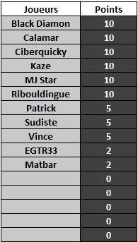 JEU : LE JOUEUR INCONNU (2) Classe14