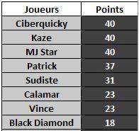 JEU : LE JOUEUR INCONNU (6) Classe19