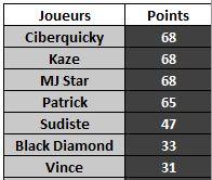 JEU : LE JOUEUR INCONNU (9) Classe22